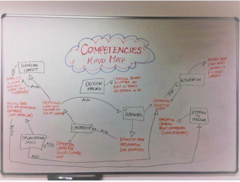 competencies mind map