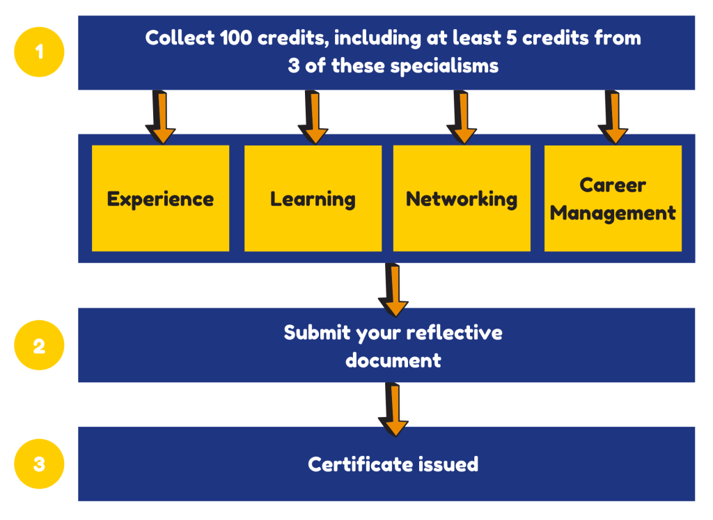 Collect 100 credits, including at least 5 credits from 3 of the 4 specialisms: Experience, Learning, Networking and Career Management; submit your reflective document and certificate is then issued to you.